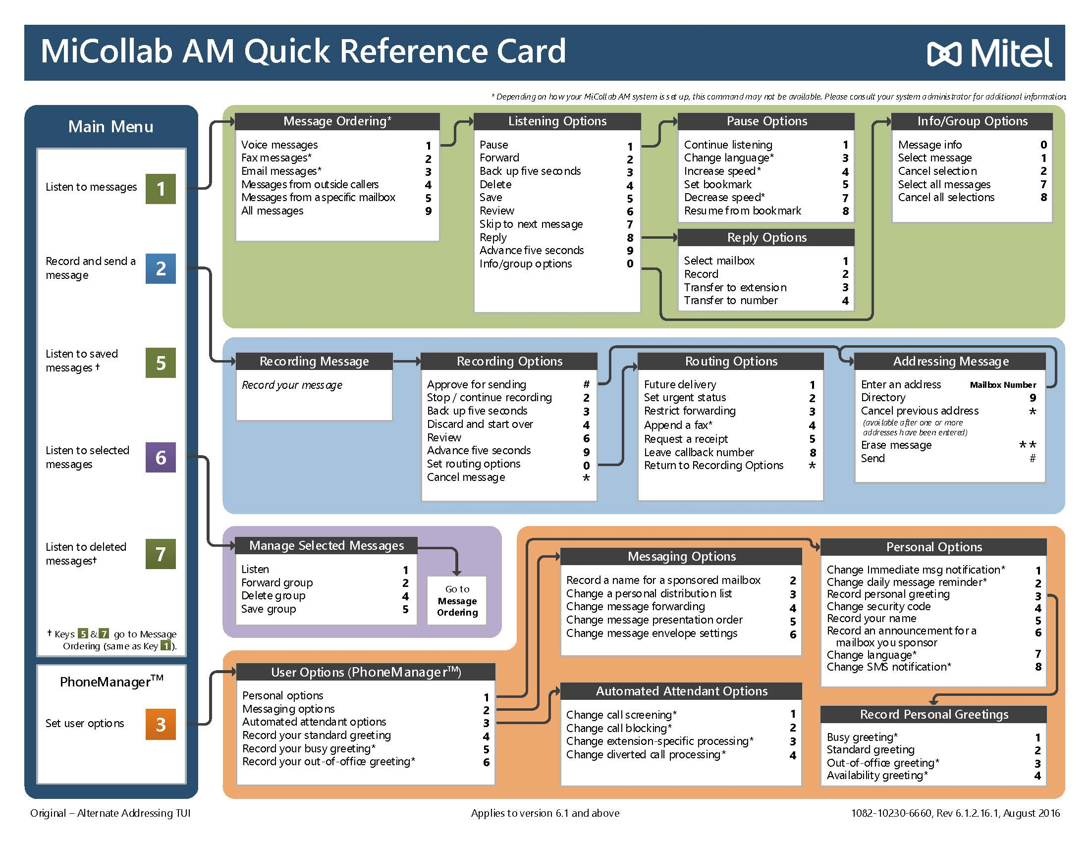 Mitel Reference Guides - Unified Communications